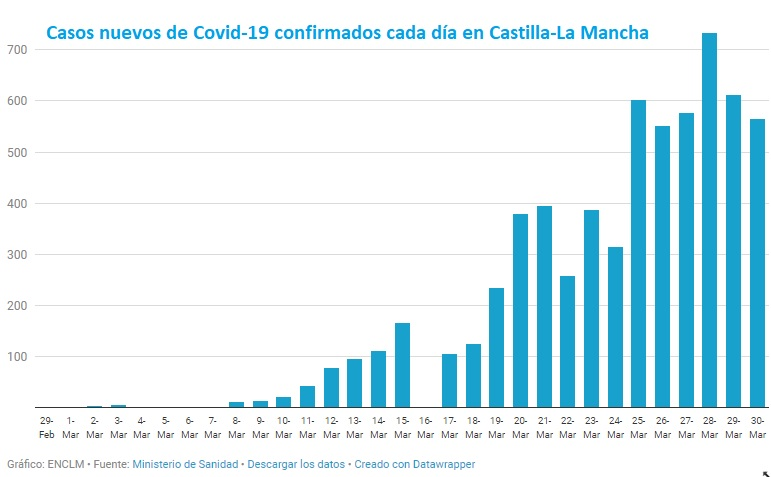 Evolución del número de caso de Covid-19 confirmados cada día.