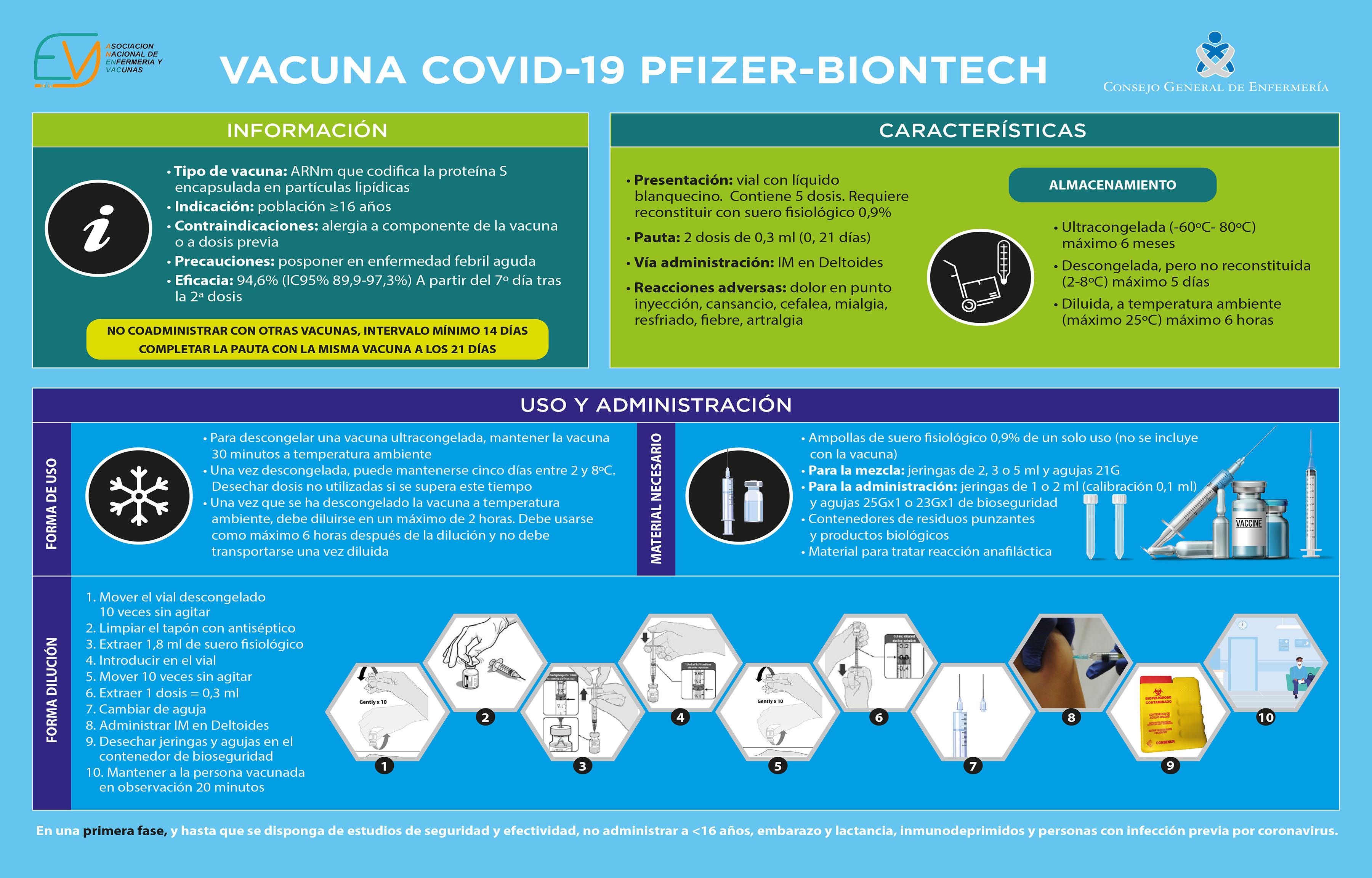 El Consejo de Enfermería ha distribuido una infografía para los profesionales.