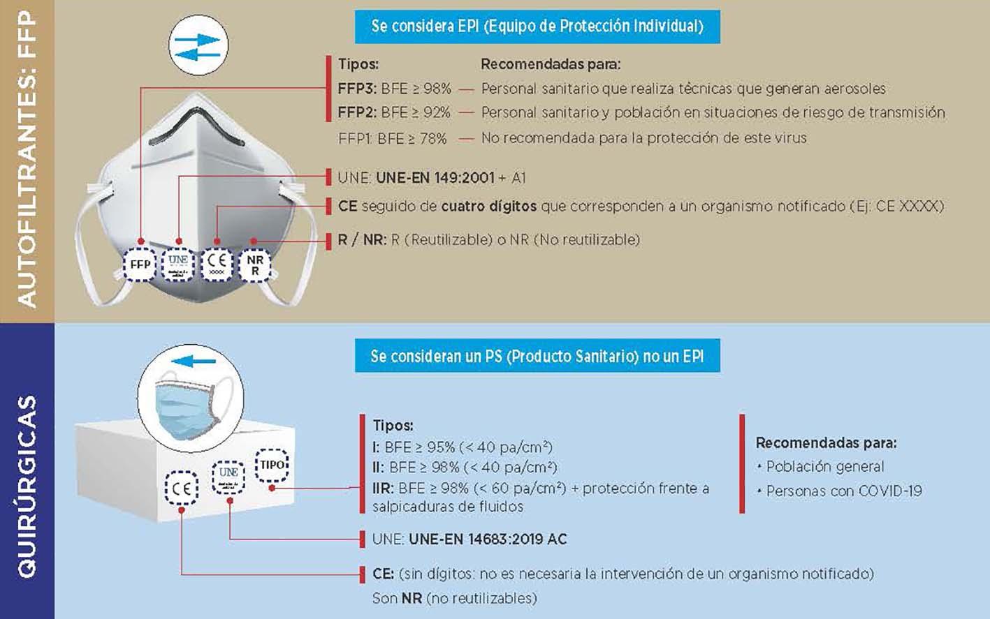 Infografía para la compra de mascarillas