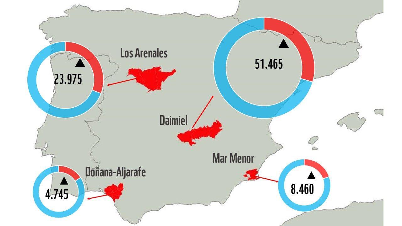 En La Mancha es el lugar donde más hectáreas ilegales se riegan con aguas de acuíferos.